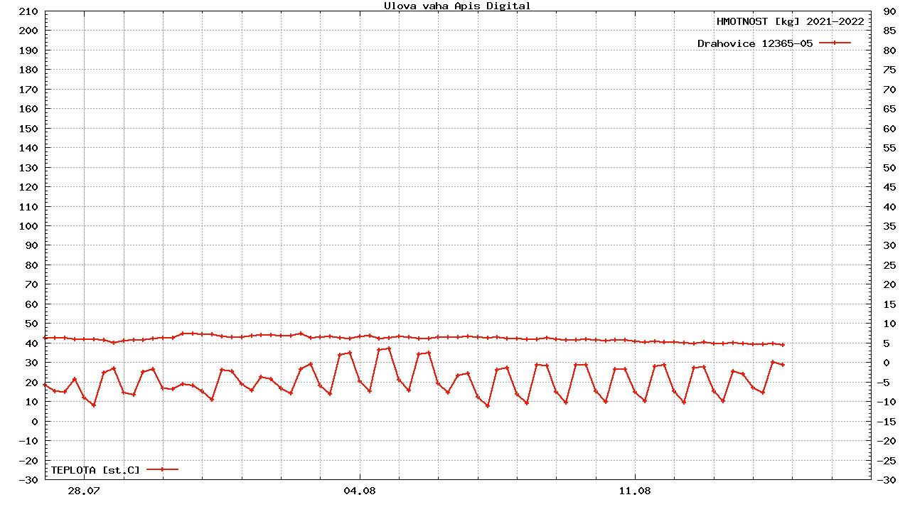 Denní vlečný graf za poslední 3 týdny